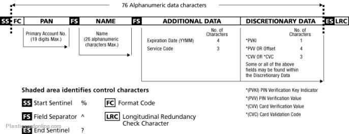 Magstrip card encoding track 1