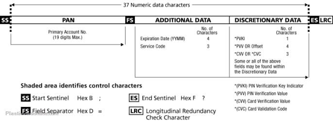 Magstrip card encoding track 2