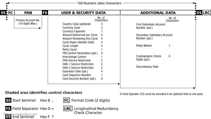 Magstrip card encoding track 3